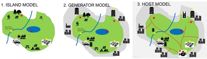 ParkPower Model options